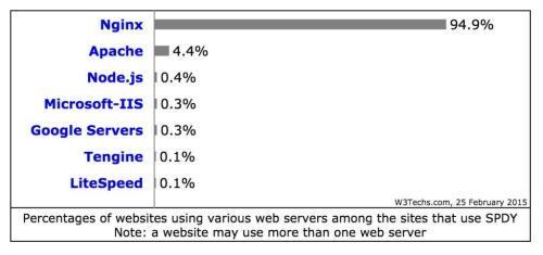 Thống kê sử dụng SPDY của W3 Tech