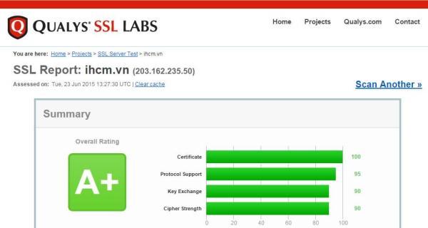 iHCM đạt điểm A+ qua kiểm tra của Qualys SSL Labs