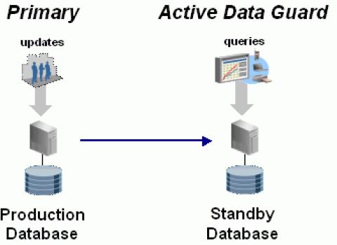 Hệ thống phòng ngừa thảm họa sử dụng Active Data Guard