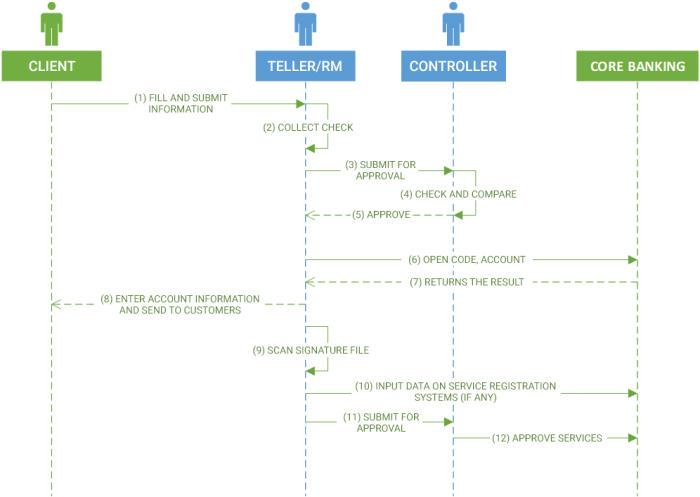 The traditional service registration process