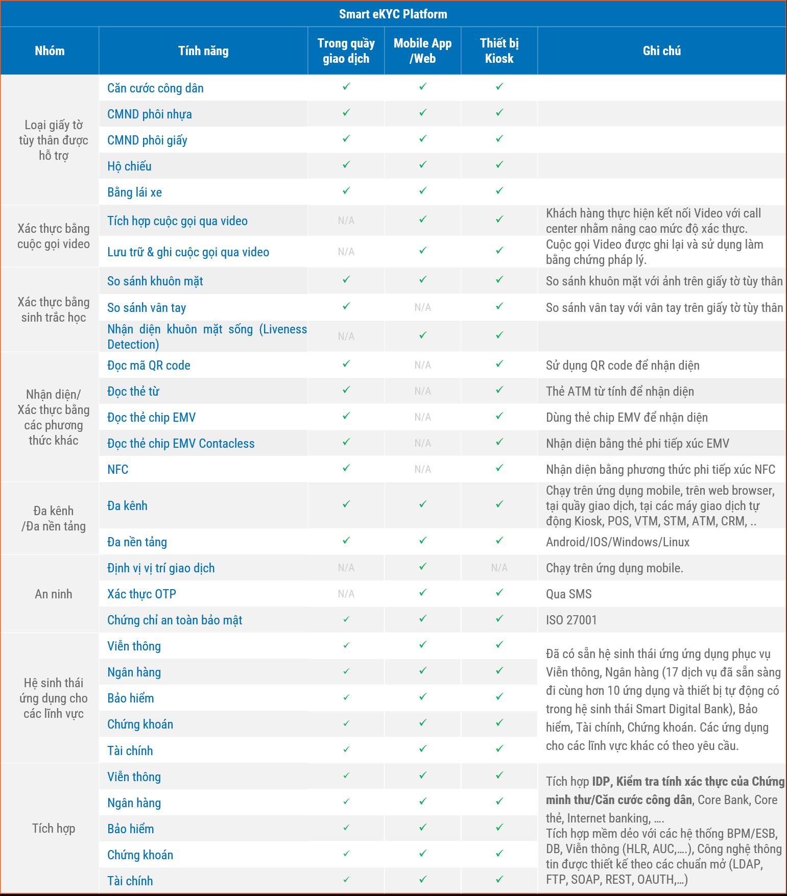 Các tính năng nền tảng của Smart eKYC Platform