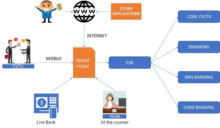 Service registration process under SMART FORM solution