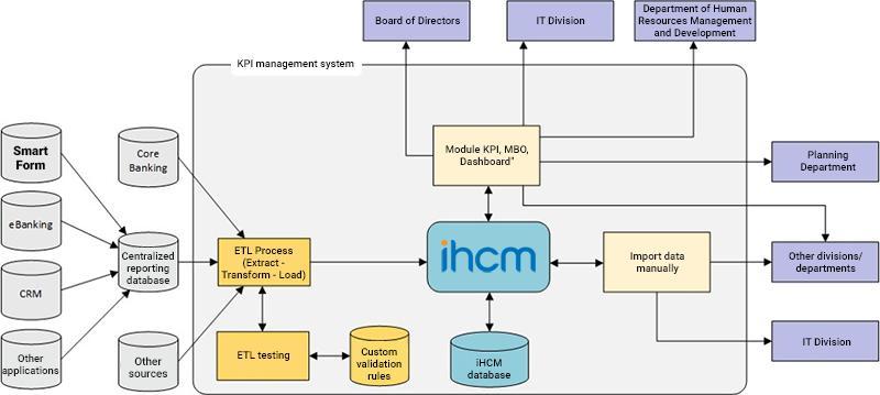 KPI management system