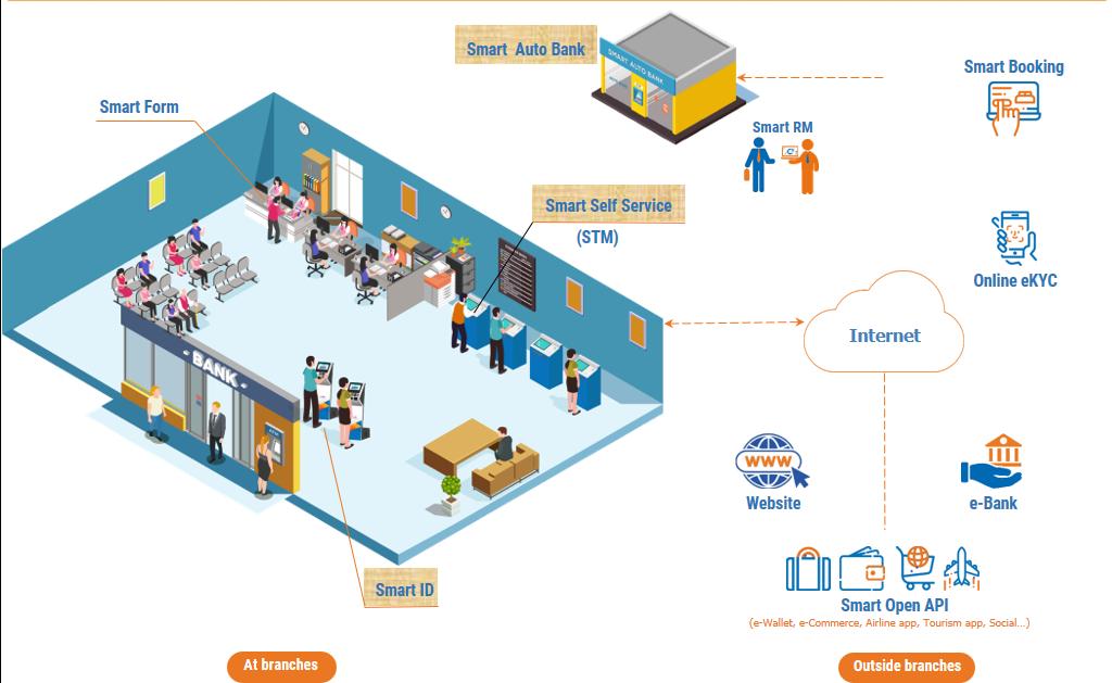 Mo hinh Smart Digital Bank