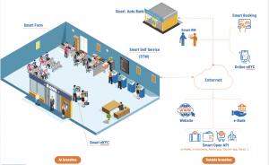 Hệ sinh thái ngân hàng số Smart Digital Bank