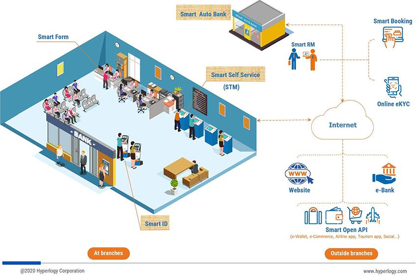 Smart Digital Bank